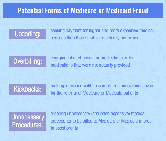 forms of medicare fraud